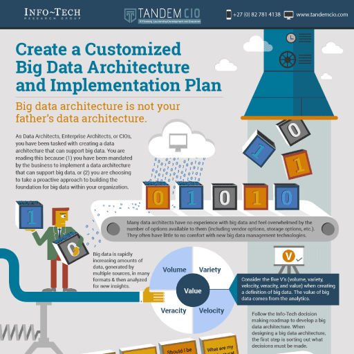 Create a customised big data architecture and implementation plan