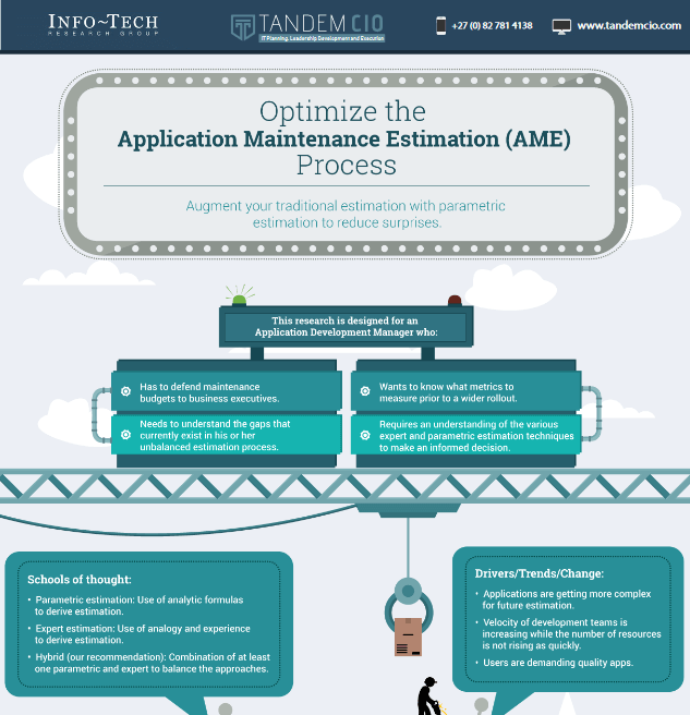 Application Maintenance Estimation