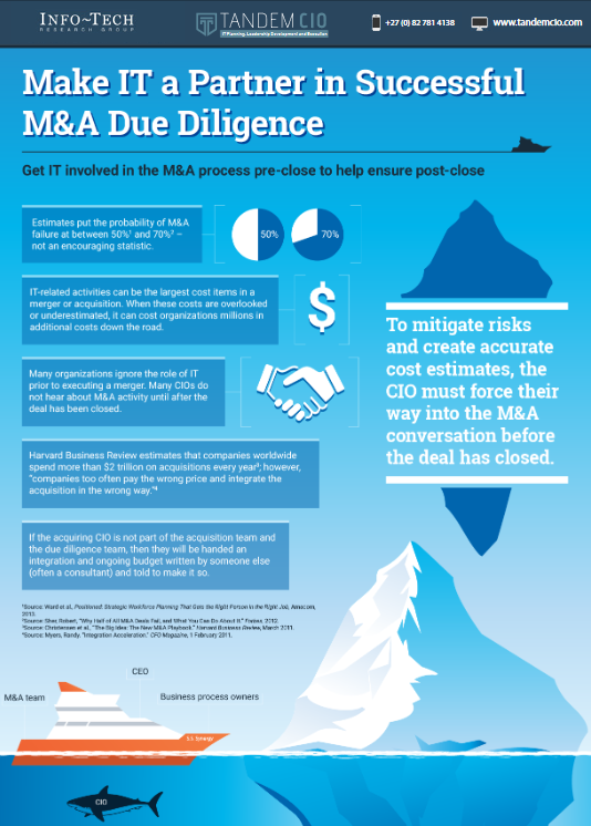 Make IT a partner in successful M&A