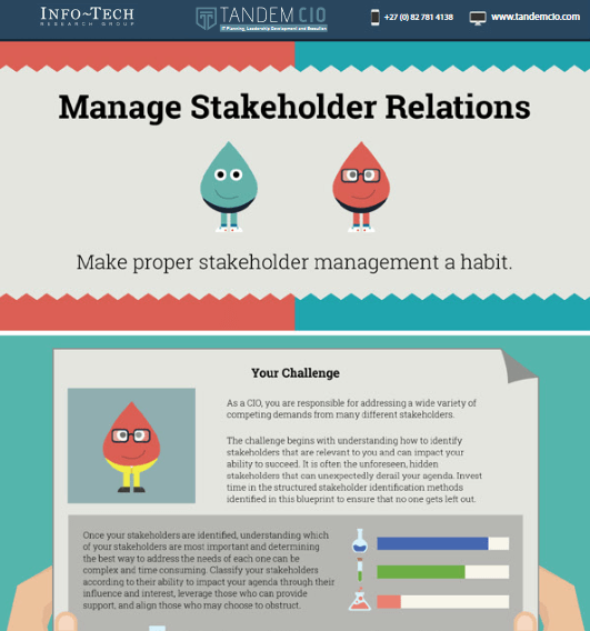 manage stakeholder relations